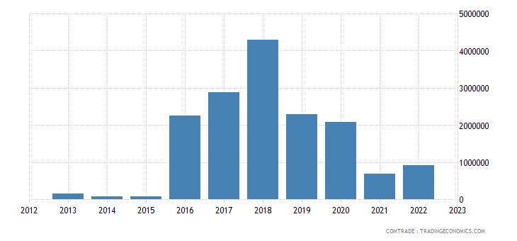 slovenia imports namibia