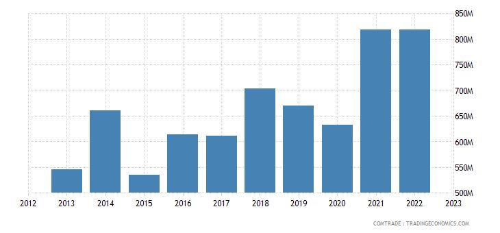 slovenia imports netherlands