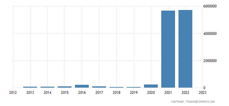 slovenia imports nigeria