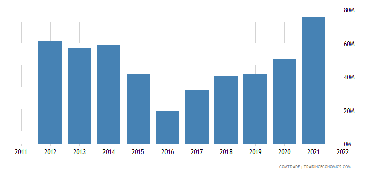 slovenia imports norway