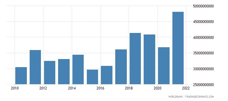 slovenia imports of goods and services bop us dollar wb data