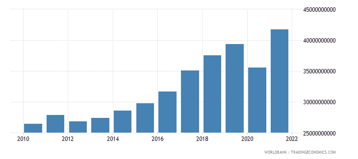 slovenia imports of goods and services constant 2000 us dollar wb data