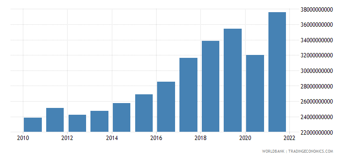 slovenia imports of goods and services constant lcu wb data