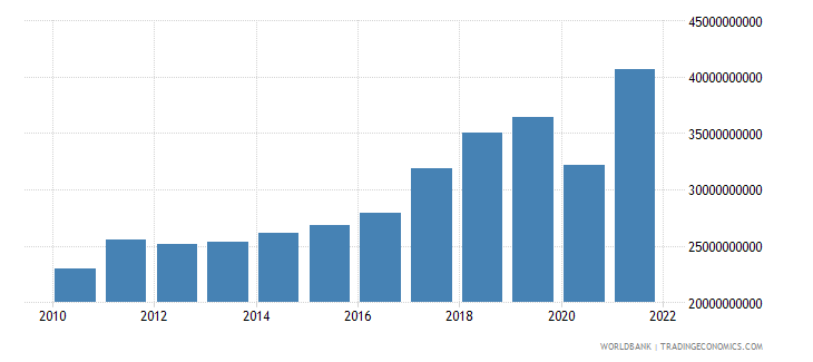 slovenia imports of goods and services current lcu wb data