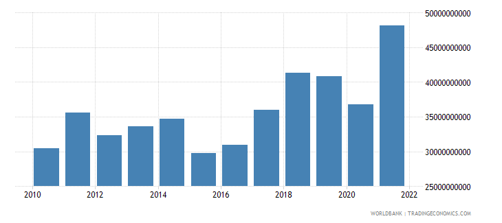 slovenia imports of goods and services us dollar wb data