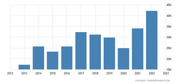 slovenia imports pakistan