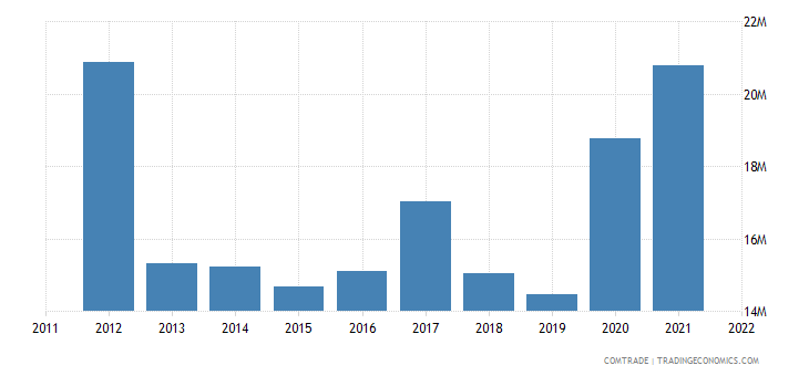 slovenia imports philippines