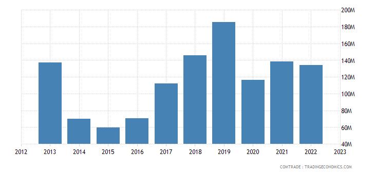 slovenia imports portugal