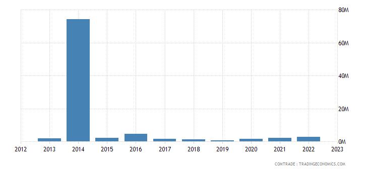 slovenia imports qatar