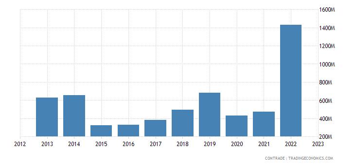 slovenia imports russia