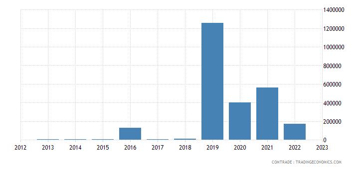 slovenia imports rwanda