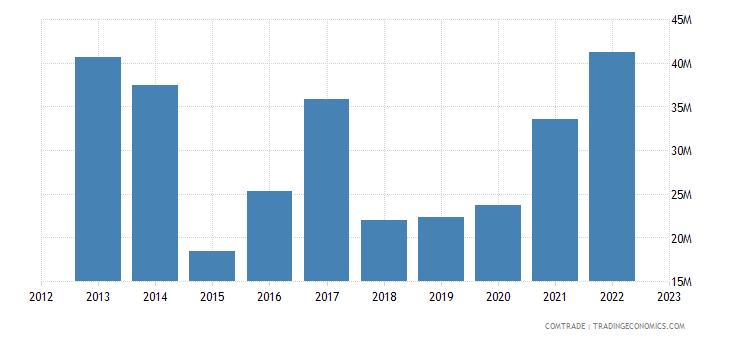 slovenia imports tunisia