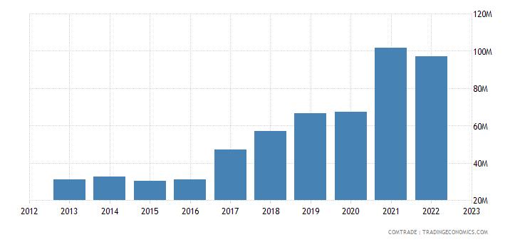 slovenia imports ukraine