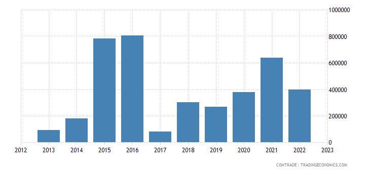 slovenia imports venezuela