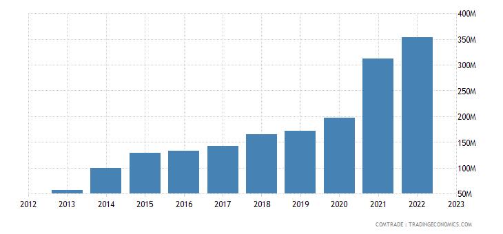 slovenia imports vietnam