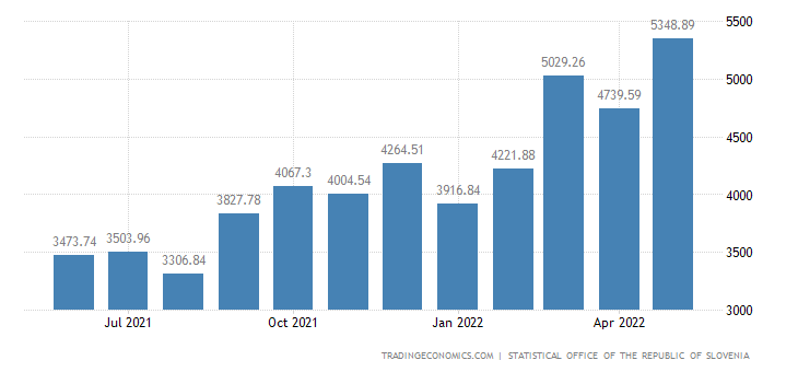 Slovenia Imports