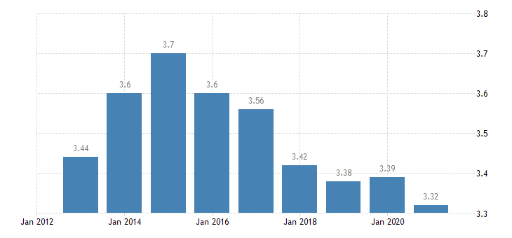 slovenia income quintile share ratio s80 s20 eurostat data