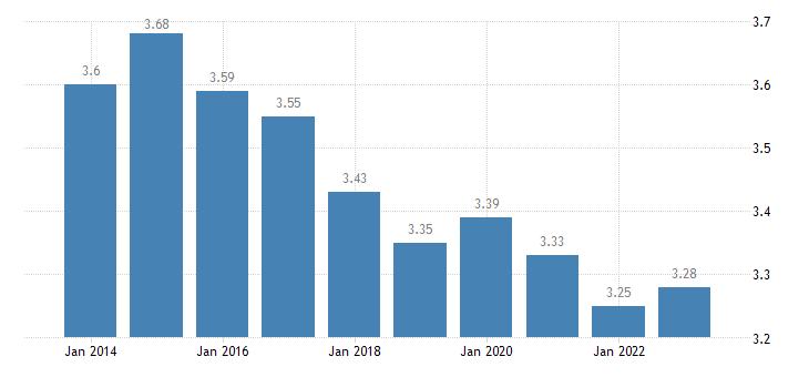 slovenia income quintile share ratio s80 s20 females eurostat data
