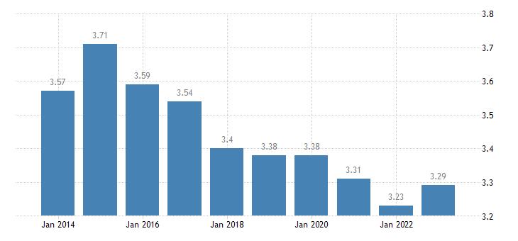 slovenia income quintile share ratio s80 s20 males eurostat data