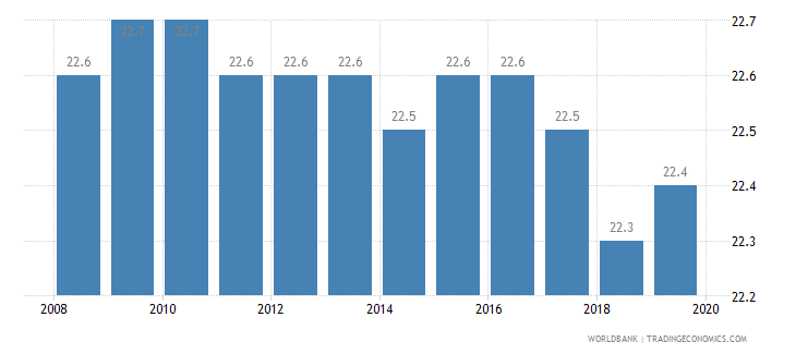 slovenia income share held by fourth 20percent wb data