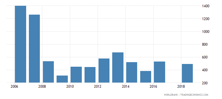 slovenia industrial design applications nonresident by count wb data