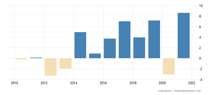 slovenia industry value added annual percent growth wb data