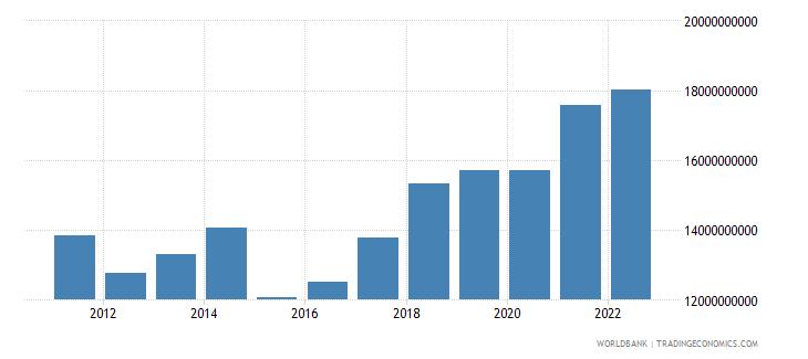 slovenia industry value added us dollar wb data