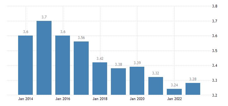 slovenia inequality of income distribution eurostat data