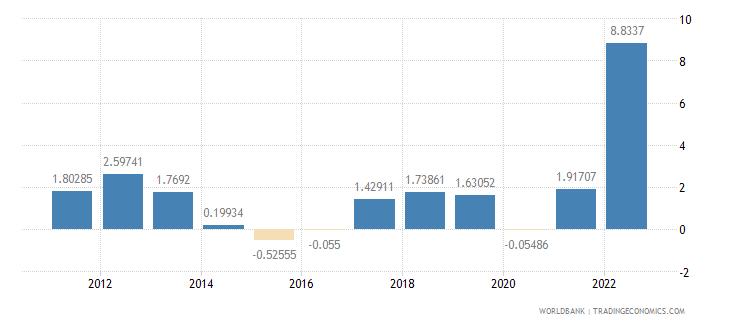 slovenia inflation consumer prices annual percent wb data
