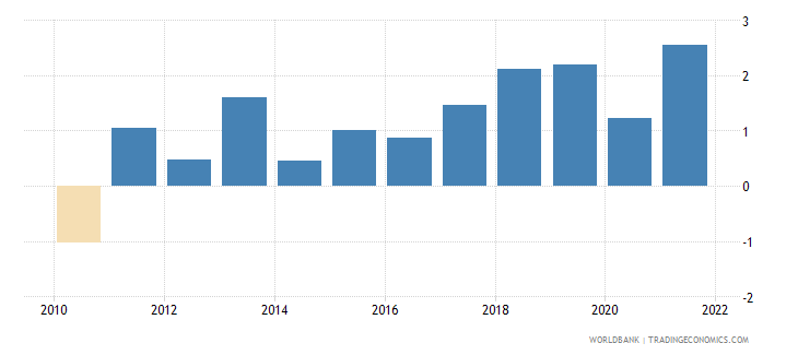 slovenia inflation gdp deflator linked series annual percent wb data