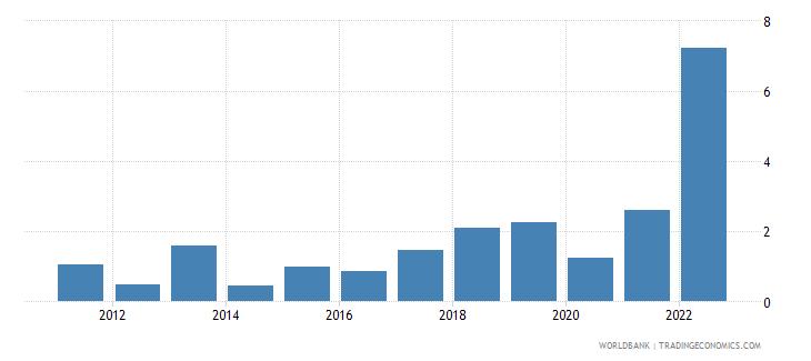 slovenia inflation gdp deflator linked series annual percent wb data