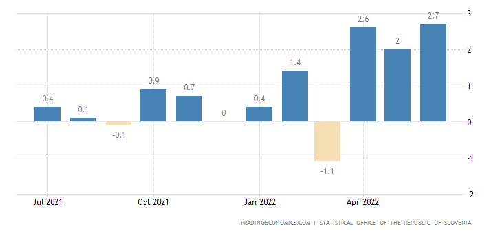 Slovenia Inflation Rate MoM