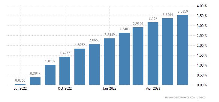 Slovenia Three Month Interbank Rate (Sitibor)