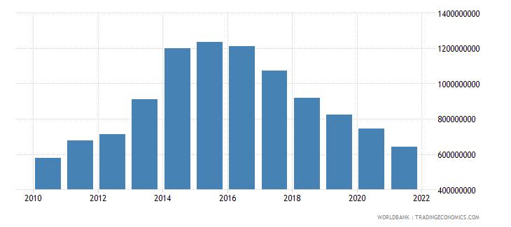 slovenia interest payments current lcu wb data