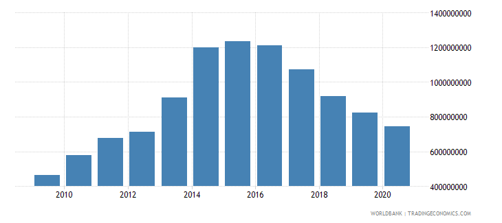 slovenia interest payments current lcu wb data