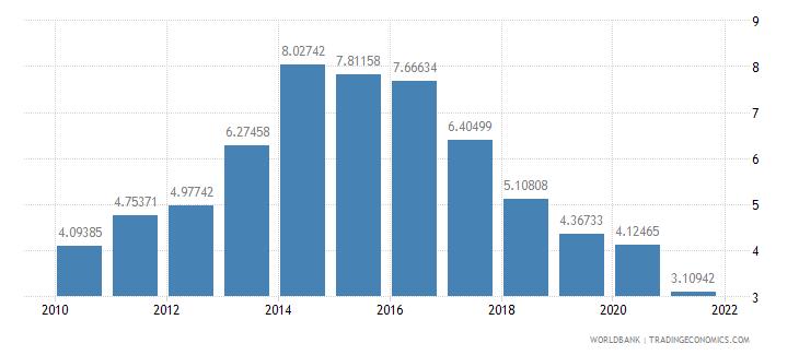slovenia interest payments percent of revenue wb data