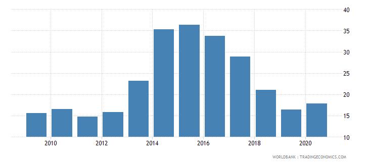 slovenia international debt issues to gdp percent wb data