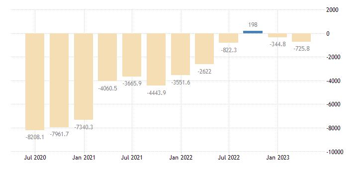 slovenia international investment position financial account eurostat data