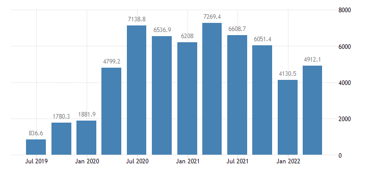 slovenia international investment position financial account other investment eurostat data