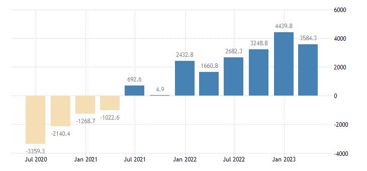 slovenia international investment position financial account portfolio investment eurostat data
