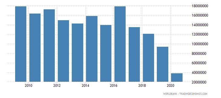 slovenia international tourism expenditures for passenger transport items us dollar wb data
