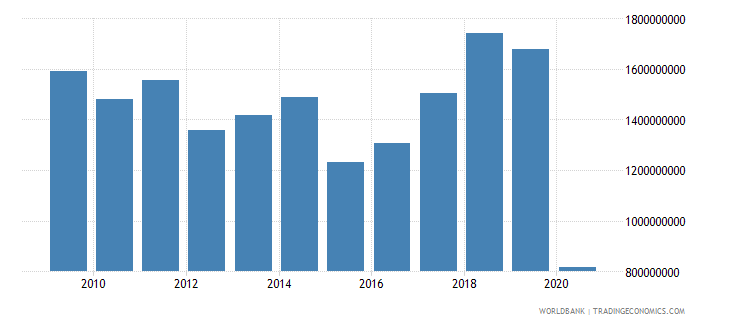 slovenia international tourism expenditures for travel items us dollar wb data