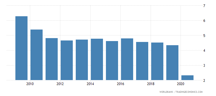 slovenia international tourism expenditures percent of total imports wb data