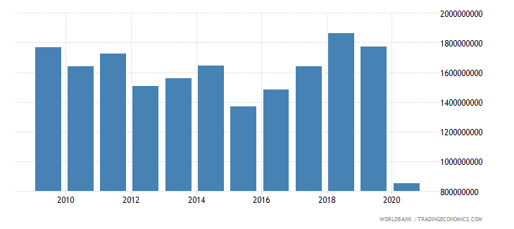 slovenia international tourism expenditures us dollar wb data