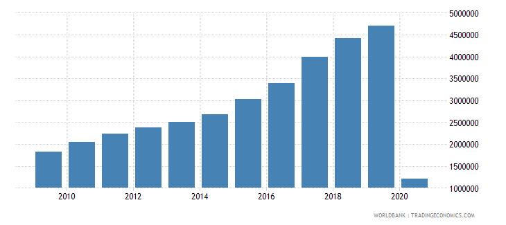 slovenia international tourism number of arrivals wb data