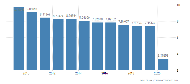 slovenia international tourism receipts percent of total exports wb data