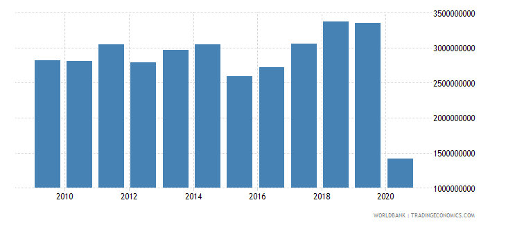 slovenia international tourism receipts us dollar wb data
