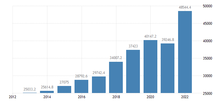 slovenia international trade exports eurostat data