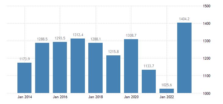 slovenia international trade of other manufactured goods sitc 68 trade balance eurostat data