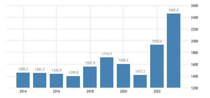 slovenia international trade of raw materials sitc 24 imports eurostat data